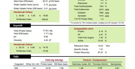 Đậu tương NON GMO - nguyên liệu sản xuất sữa đậu nành, đậu phụ.
