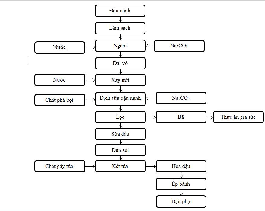 Quy trình sản xuất đậu phụ bằng phương pháp xay ướt -hình 1