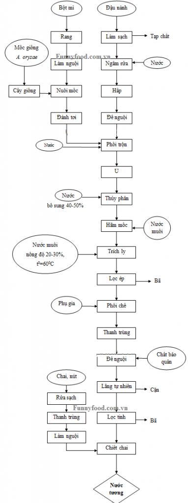 Sản xuất nước tương theo phương pháp lên men-2